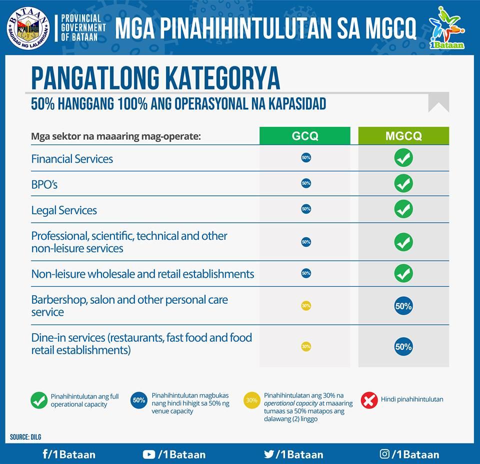 Mga pinapahintulutan sa MGCQ -